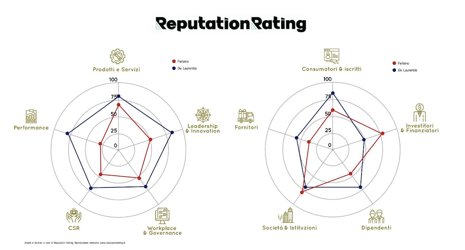 ufficio stampa reputation rating